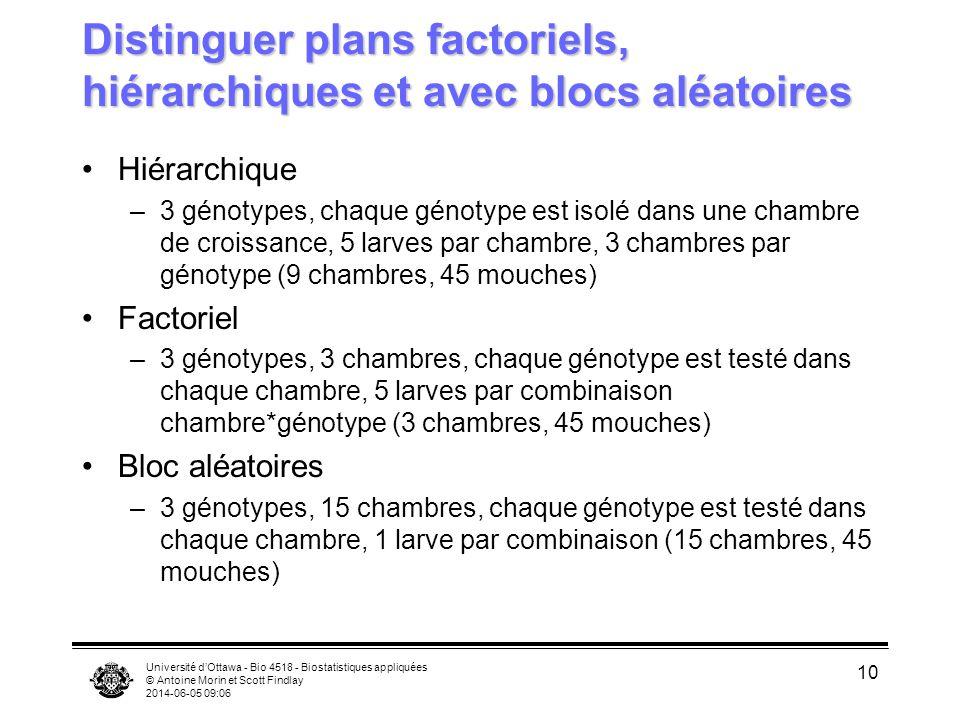Université dOttawa - Bio 4518 - Biostatistiques appliquées © Antoine Morin et Scott Findlay 2014-06-05 09:08 10 Distinguer plans factoriels, hiérarchi
