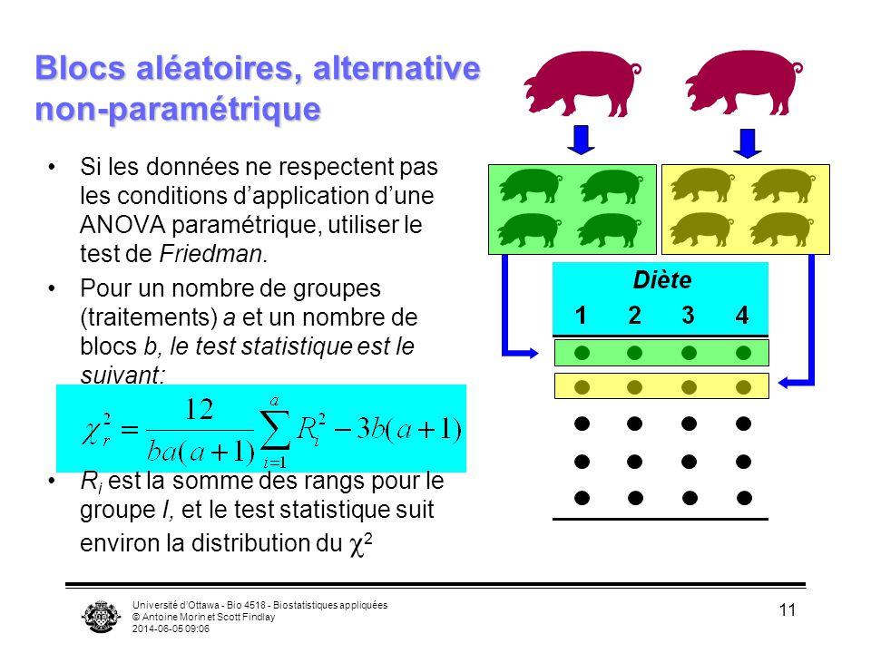 Université dOttawa - Bio 4518 - Biostatistiques appliquées © Antoine Morin et Scott Findlay 2014-06-05 09:08 12 Exemple: la croissance des plantes avec différents traitements de fertilisation H 0 : R i est identique pour tous les traitements Alors, on rejette H 0 : p(traitement) =.008