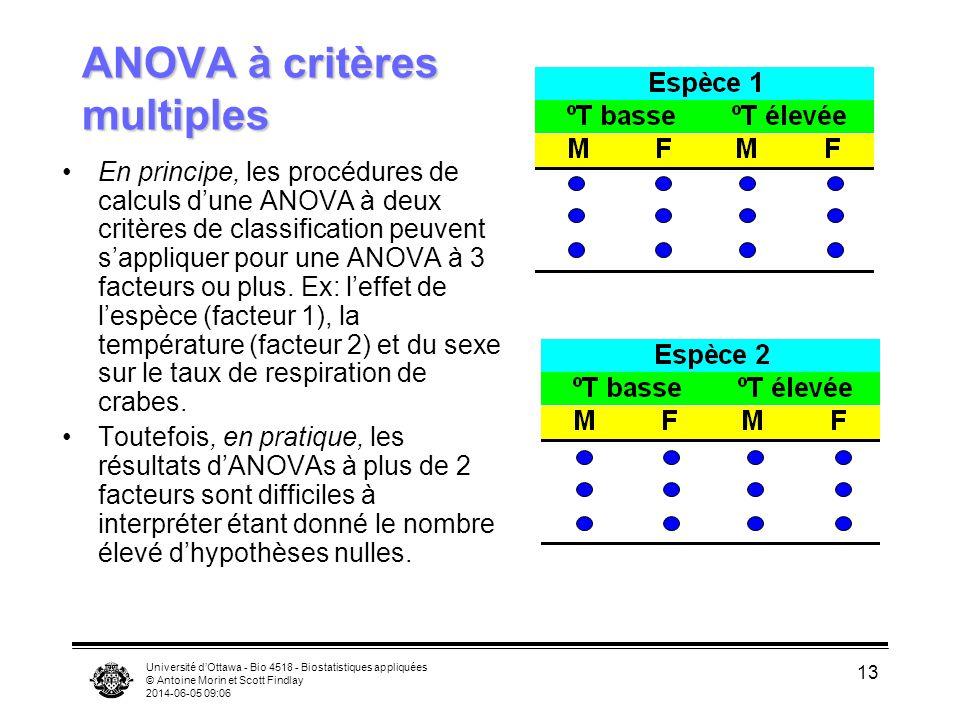 Université dOttawa - Bio 4518 - Biostatistiques appliquées © Antoine Morin et Scott Findlay 2014-06-05 09:08 14 ANOVA à trois critères de classification de type I, plan factoriel Pour une ANOVA à trois critères de classification de type I, plan factoriel, on a 7 hypothèses nulles Tous les CM des effets sont testés sur CM erreur.