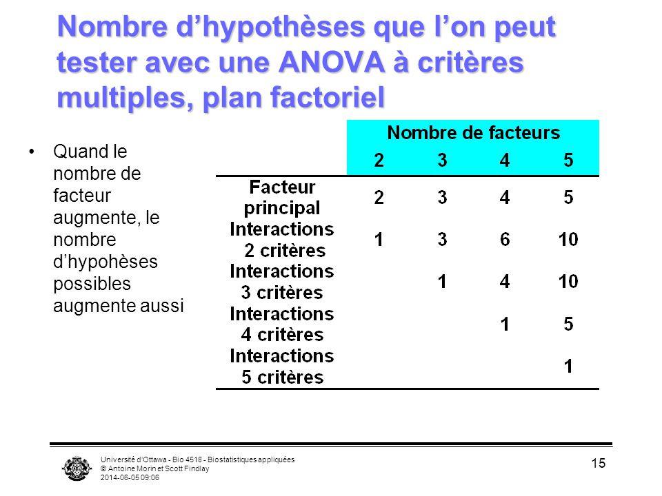 Université dOttawa - Bio 4518 - Biostatistiques appliquées © Antoine Morin et Scott Findlay 2014-06-05 09:08 15 Nombre dhypothèses que lon peut tester