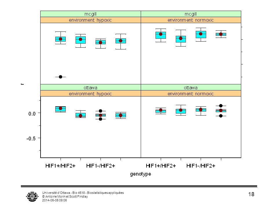 Université dOttawa - Bio 4518 - Biostatistiques appliquées © Antoine Morin et Scott Findlay 2014-06-05 09:08 19