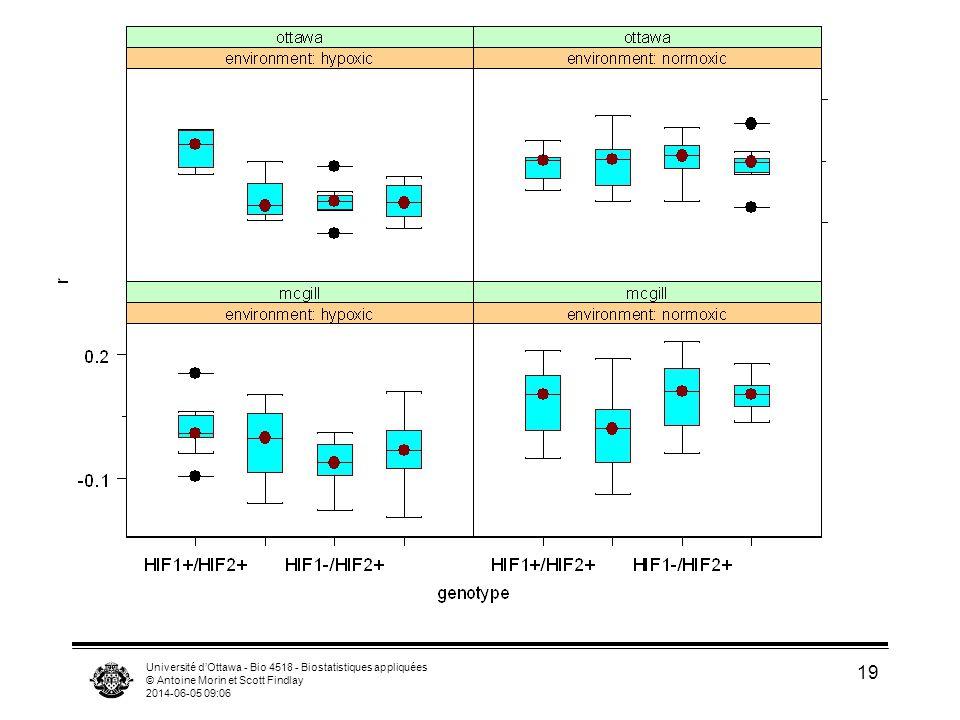 Université dOttawa - Bio 4518 - Biostatistiques appliquées © Antoine Morin et Scott Findlay 2014-06-05 09:08 20 Anova factorielle à 3 facteurs Df Sum of Sq Mean Sq F Value Pr(F) environment 1 0.2473605 0.2473605 54.01562 0.0000000 genotype 3 0.0695620 0.0231873 5.06337 0.0023128 institution 1 0.0048912 0.0048912 1.06809 0.3031223 environment:genotype 3 0.0858673 0.0286224 6.25023 0.0005120 environment:institution 1 0.0147779 0.0147779 3.22702 0.0745434 genotype:institution 3 0.0145109 0.0048370 1.05624 0.3698023 environment:genotype:institution 3 0.0283669 0.0094556 2.06481 0.1075434 Residuals 143 0.6548577 0.0045794