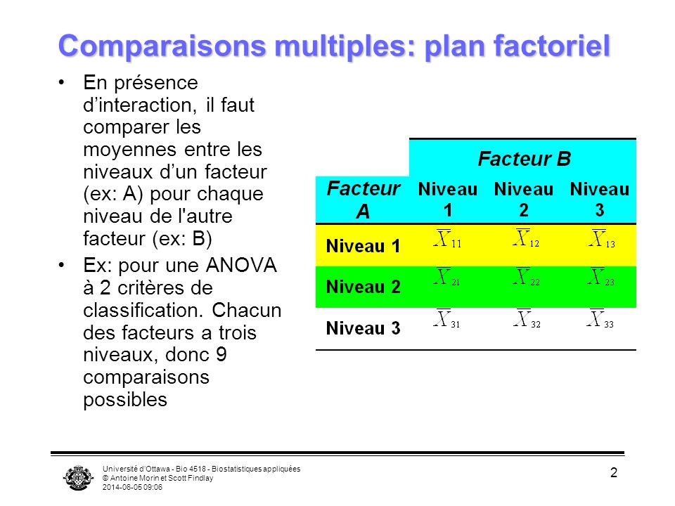 Université dOttawa - Bio 4518 - Biostatistiques appliquées © Antoine Morin et Scott Findlay 2014-06-05 09:08 3 Comparaisons multiples: plan factoriel Sil ny a pas d interaction significative, on compare les moyennes de chaque niveau dun facteur (A) en regroupant les données de chaque niveau de lautre facteur (B) Ex: comparer les moyennes de B regroupées au facteur A (3 comparaisons possibles).