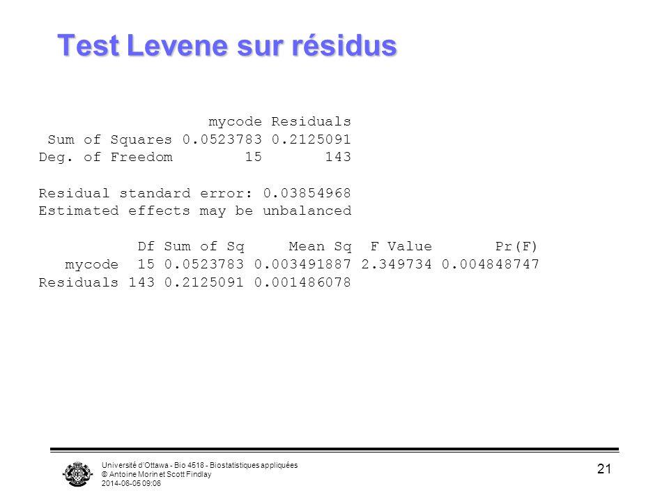 Université dOttawa - Bio 4518 - Biostatistiques appliquées © Antoine Morin et Scott Findlay 2014-06-05 09:08 22 Tests Levene, résidus de 2 Anovas à 2 facteurs Call: aov(formula = absres ~ mycode, data = hypoxia.minus.aberrant, subset = institution == mcgill , na.action = na.exclude) Terms: mycode Residuals Sum of Squares 0.0178188 0.1528642 Deg.
