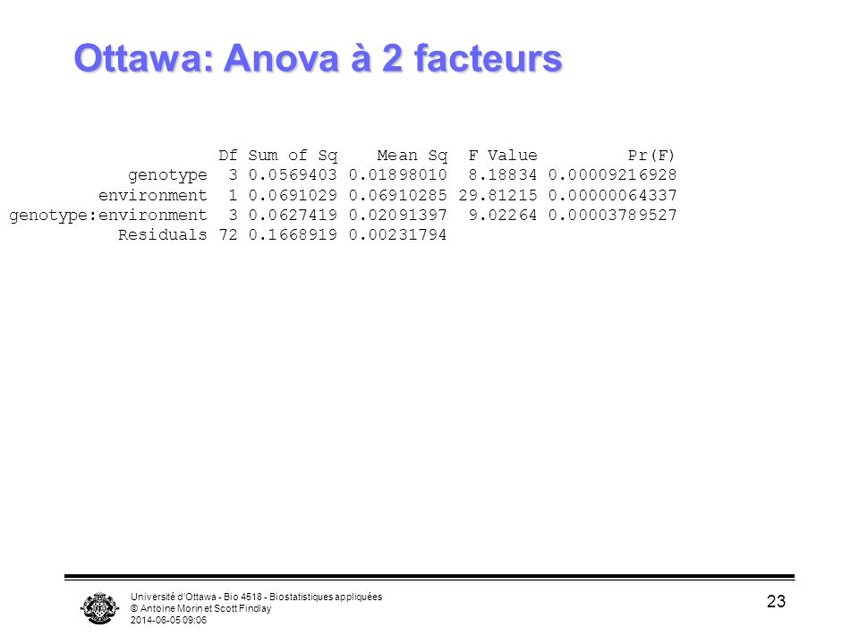 Université dOttawa - Bio 4518 - Biostatistiques appliquées © Antoine Morin et Scott Findlay 2014-06-05 09:08 23 Ottawa: Anova à 2 facteurs Df Sum of Sq Mean Sq F Value Pr(F) genotype 3 0.0569403 0.01898010 8.18834 0.00009216928 environment 1 0.0691029 0.06910285 29.81215 0.00000064337 genotype:environment 3 0.0627419 0.02091397 9.02264 0.00003789527 Residuals 72 0.1668919 0.00231794
