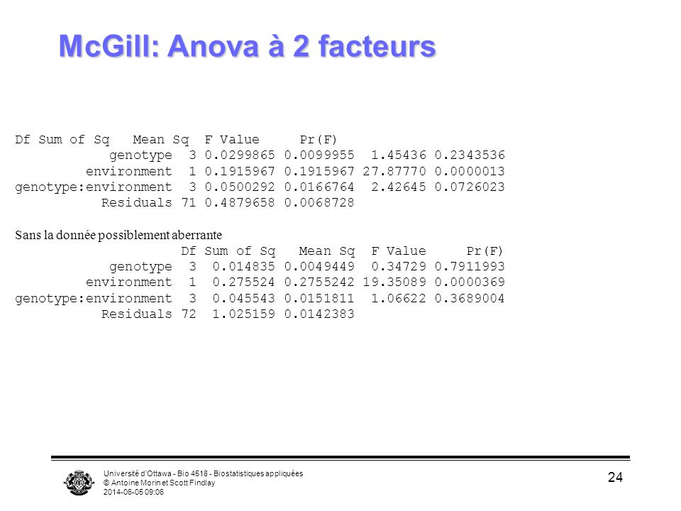 Université dOttawa - Bio 4518 - Biostatistiques appliquées © Antoine Morin et Scott Findlay 2014-06-05 09:08 24 McGill: Anova à 2 facteurs Df Sum of Sq Mean Sq F Value Pr(F) genotype 3 0.0299865 0.0099955 1.45436 0.2343536 environment 1 0.1915967 0.1915967 27.87770 0.0000013 genotype:environment 3 0.0500292 0.0166764 2.42645 0.0726023 Residuals 71 0.4879658 0.0068728 Sans la donnée possiblement aberrante Df Sum of Sq Mean Sq F Value Pr(F) genotype 3 0.014835 0.0049449 0.34729 0.7911993 environment 1 0.275524 0.2755242 19.35089 0.0000369 genotype:environment 3 0.045543 0.0151811 1.06622 0.3689004 Residuals 72 1.025159 0.0142383