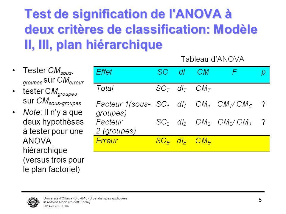 Université dOttawa - Bio 4518 - Biostatistiques appliquées © Antoine Morin et Scott Findlay 2014-06-05 09:08 6 Test de signification de l ANOVA à deux critères de classification: Modèle II, III, plan hiérarchique Type III Sum of Squares Df Sum of Sq Mean Sq F Value Pr(F) GENOTYPE2 2952.220 1476.110 292.6081 0.0000000 CHAMBER %in% GENOTYPE 6 40.655 6.776 1.3432 0.2638893 Residuals36 181.608 5.045