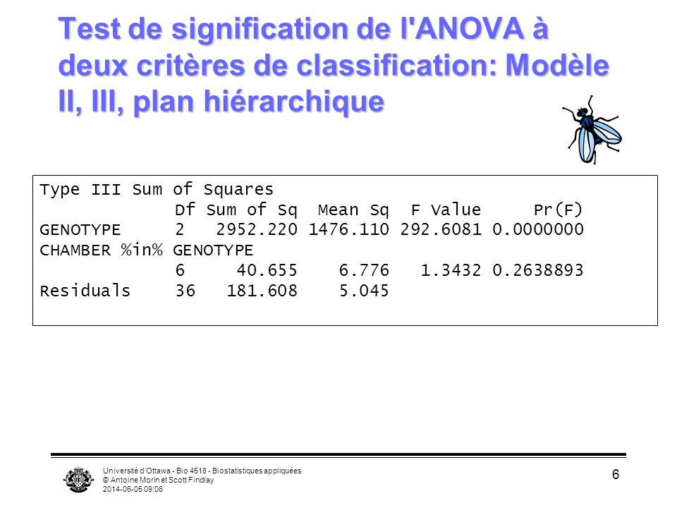 Université dOttawa - Bio 4518 - Biostatistiques appliquées © Antoine Morin et Scott Findlay 2014-06-05 09:08 7 Comparaisons multiples: plan hiérarchique Si on accepte H 0sous- groupes, on compare les groupes en regroupant les sous-groupes Si on rejette H 0sous-groupes, attention.