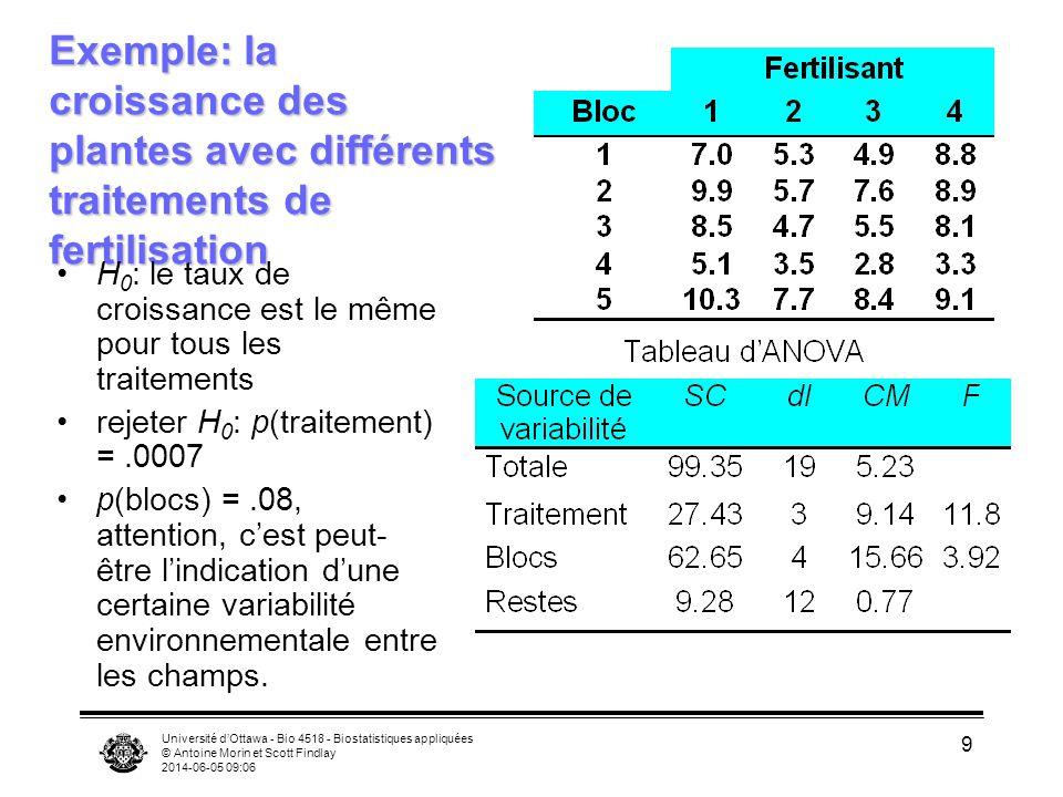 Université dOttawa - Bio 4518 - Biostatistiques appliquées © Antoine Morin et Scott Findlay 2014-06-05 09:08 10 Distinguer plans factoriels, hiérarchiques et avec blocs aléatoires Hiérarchique –3 génotypes, chaque génotype est isolé dans une chambre de croissance, 5 larves par chambre, 3 chambres par génotype (9 chambres, 45 mouches) Factoriel –3 génotypes, 3 chambres, chaque génotype est testé dans chaque chambre, 5 larves par combinaison chambre*génotype (3 chambres, 45 mouches) Bloc aléatoires –3 génotypes, 15 chambres, chaque génotype est testé dans chaque chambre, 1 larve par combinaison (15 chambres, 45 mouches)