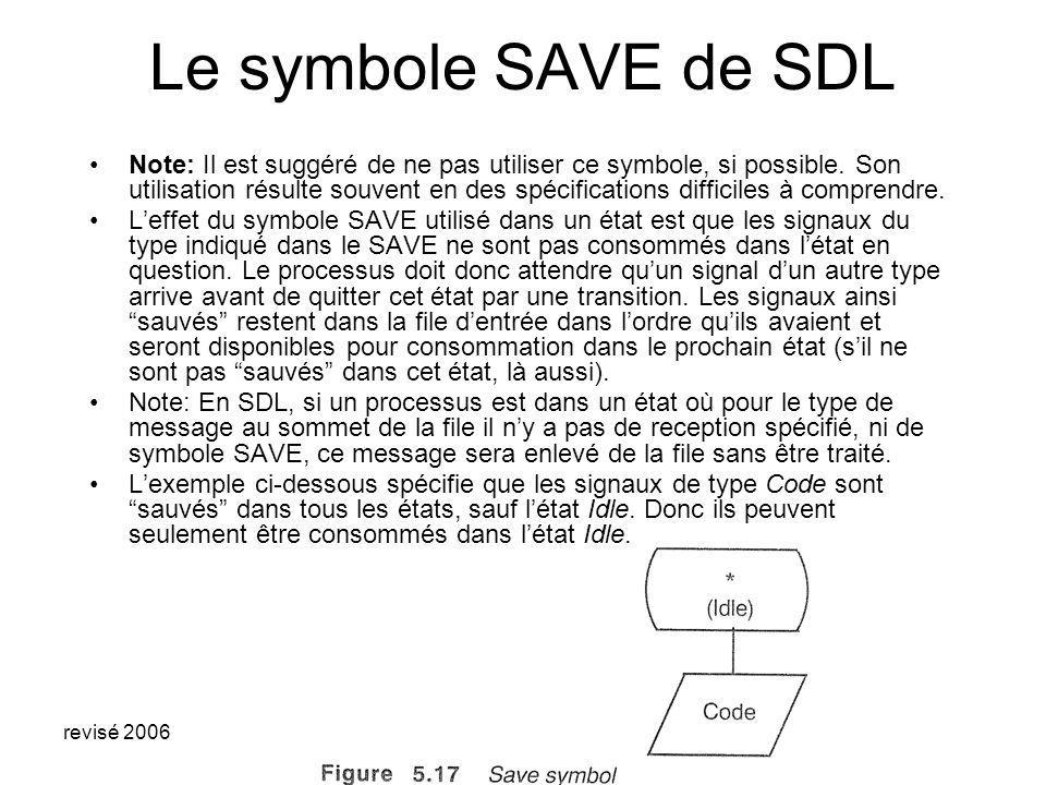revisé 2006 Modèle SDL dun serveur simple Note: dans létat wait, les requêtes dans la file dentrée du processus sont sauvegardés Ceci est on modèle avec un temps de service constant, égal à 2.