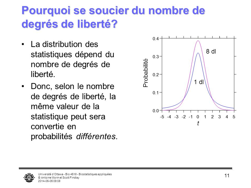 Université dOttawa - Bio 4518 - Biostatistiques appliquées © Antoine Morin et Scott Findlay 2014-06-05 09:09 11 Pourquoi se soucier du nombre de degrés de liberté.