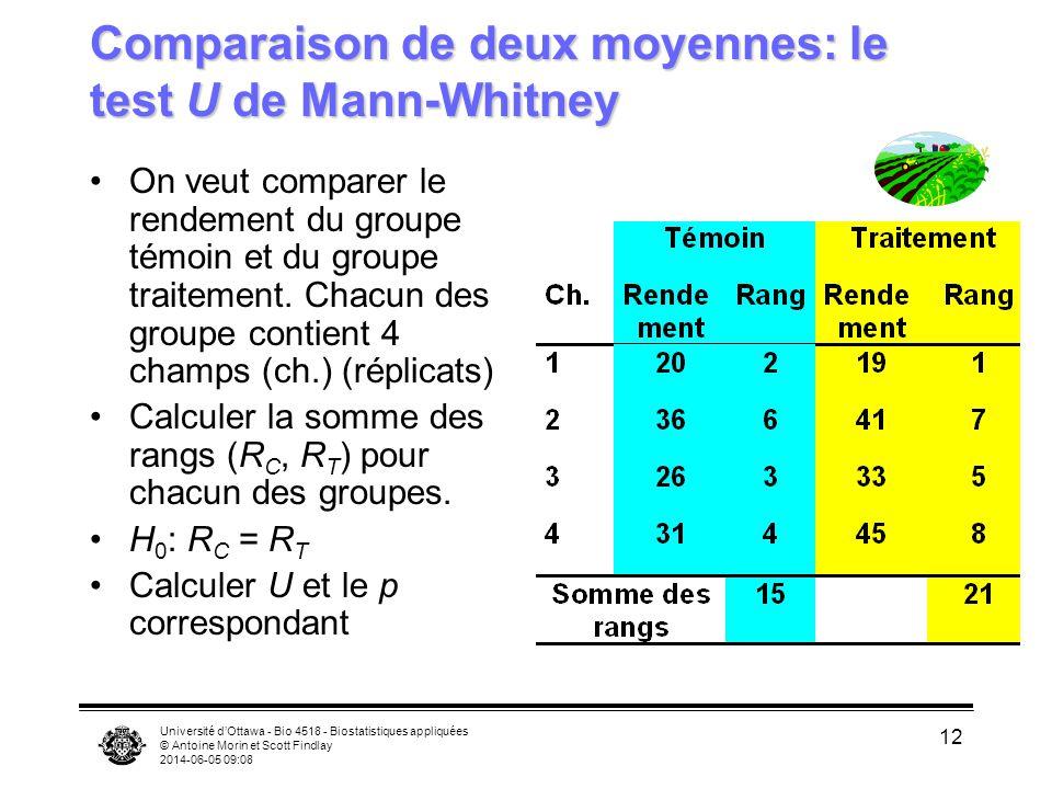 Université dOttawa - Bio 4518 - Biostatistiques appliquées © Antoine Morin et Scott Findlay 2014-06-05 09:09 12 Comparaison de deux moyennes: le test U de Mann-Whitney On veut comparer le rendement du groupe témoin et du groupe traitement.