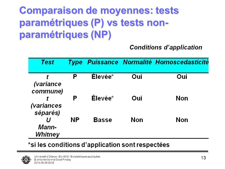 Université dOttawa - Bio 4518 - Biostatistiques appliquées © Antoine Morin et Scott Findlay 2014-06-05 09:09 13 Comparaison de moyennes: tests paramétriques (P) vs tests non- paramétriques (NP) *si les conditions dapplication sont respectées