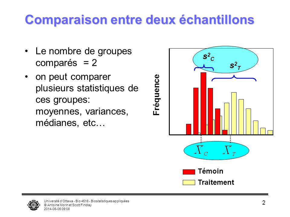 Université dOttawa - Bio 4518 - Biostatistiques appliquées © Antoine Morin et Scott Findlay 2014-06-05 09:09 2 Comparaison entre deux échantillons Le