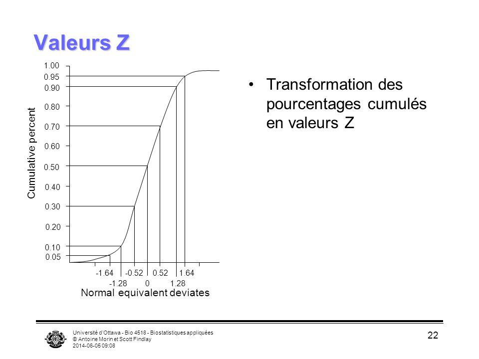Université dOttawa - Bio 4518 - Biostatistiques appliquées © Antoine Morin et Scott Findlay 2014-06-05 09:09 22 Valeurs Z Valeurs Z Transformation des pourcentages cumulés en valeurs Z -1.64 -0.52 0.52 1.64 -1.28 0 1.28 0.05 0.10 0.20 0.30 0.40 0.50 0.60 0.70 0.80 0.90 0.95 1.00 Normal equivalent deviates Cumulative percent