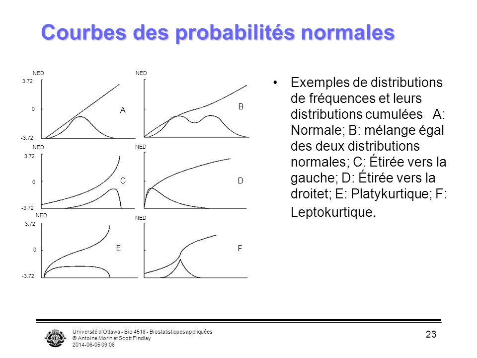 Université dOttawa - Bio 4518 - Biostatistiques appliquées © Antoine Morin et Scott Findlay 2014-06-05 09:09 23 Courbes des probabilités normales Exemples de distributions de fréquences et leurs distributions cumulées A: Normale; B: mélange égal des deux distributions normales; C: Étirée vers la gauche; D: Étirée vers la droitet; E: Platykurtique; F: Leptokurtique.