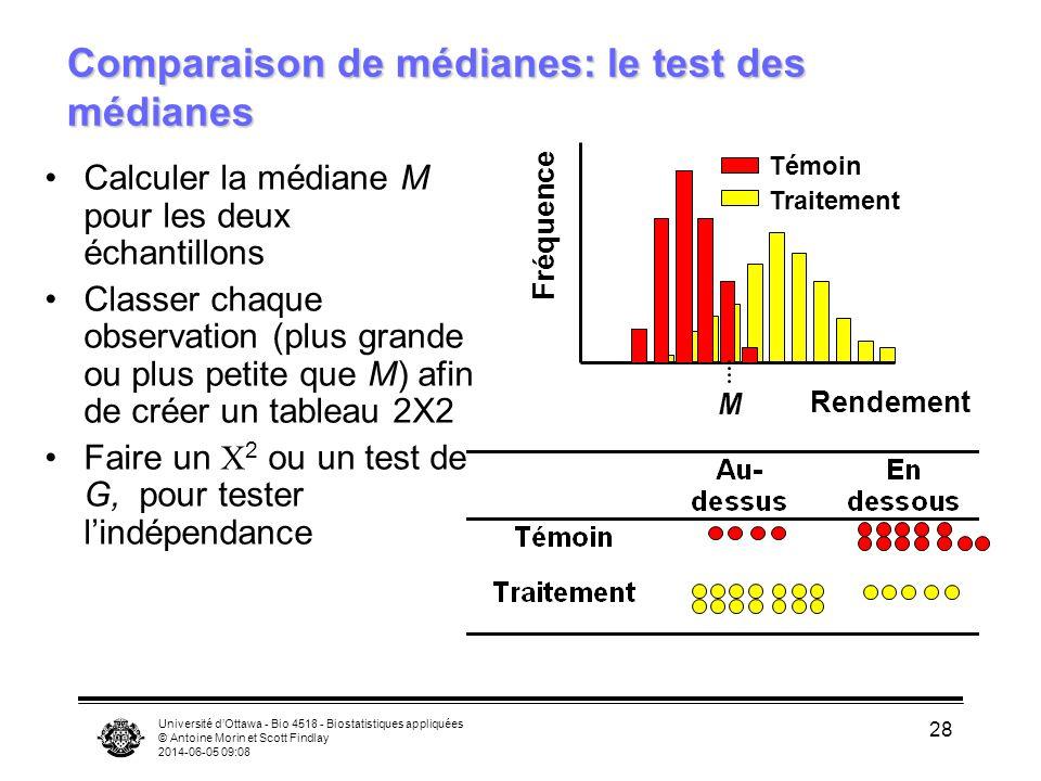 Université dOttawa - Bio 4518 - Biostatistiques appliquées © Antoine Morin et Scott Findlay 2014-06-05 09:09 28 Comparaison de médianes: le test des médianes Calculer la médiane M pour les deux échantillons Classer chaque observation (plus grande ou plus petite que M) afin de créer un tableau 2X2 Faire un 2 ou un test de G, pour tester lindépendance Rendement Fréquence Témoin Traitement M