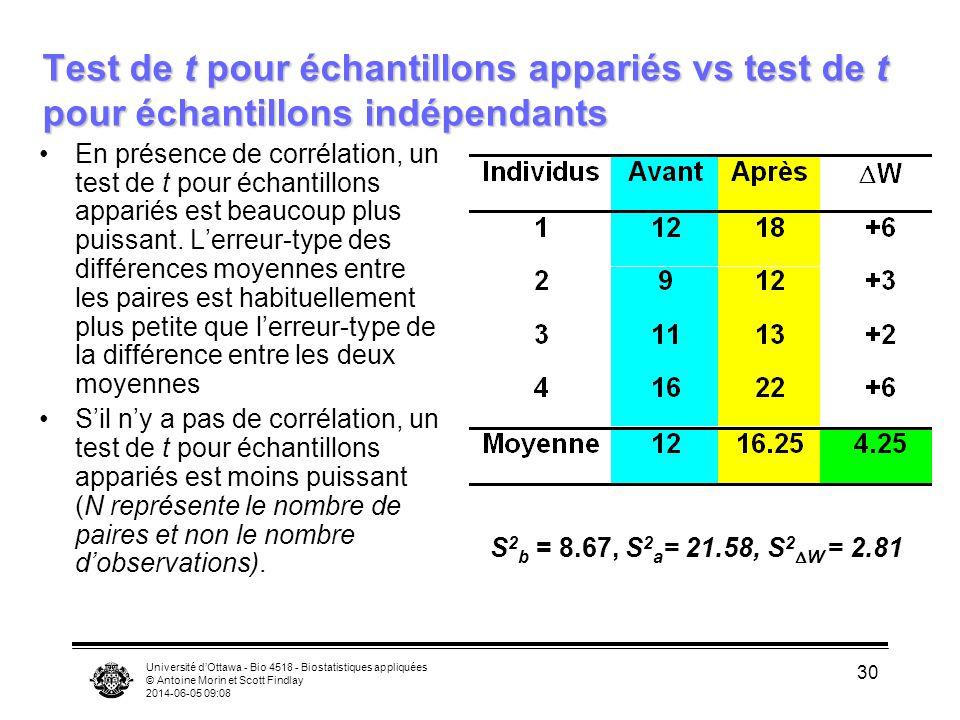 Université dOttawa - Bio 4518 - Biostatistiques appliquées © Antoine Morin et Scott Findlay 2014-06-05 09:09 30 Test de t pour échantillons appariés vs test de t pour échantillons indépendants En présence de corrélation, un test de t pour échantillons appariés est beaucoup plus puissant.