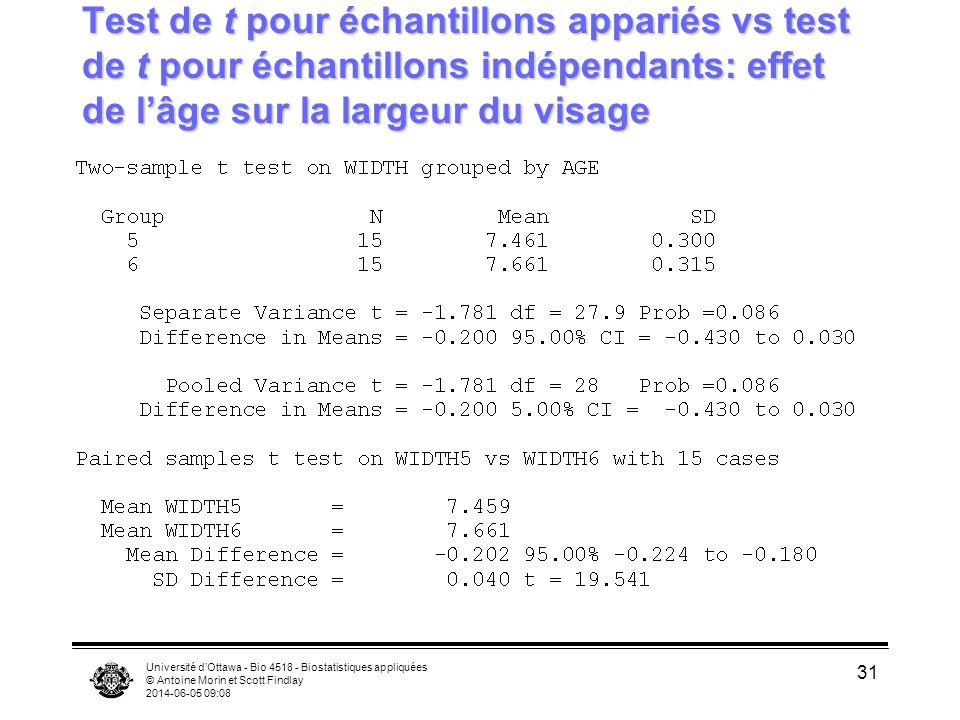 Université dOttawa - Bio 4518 - Biostatistiques appliquées © Antoine Morin et Scott Findlay 2014-06-05 09:09 31 Test de t pour échantillons appariés vs test de t pour échantillons indépendants: effet de lâge sur la largeur du visage