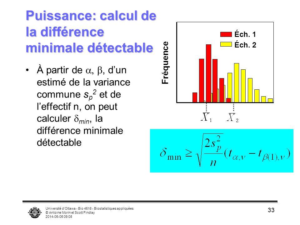 Université dOttawa - Bio 4518 - Biostatistiques appliquées © Antoine Morin et Scott Findlay 2014-06-05 09:09 33 Puissance: calcul de la différence minimale détectable À partir de, dun estimé de la variance commune s p 2 et de leffectif n, on peut calculer min, la différence minimale détectable Fréquence Éch.