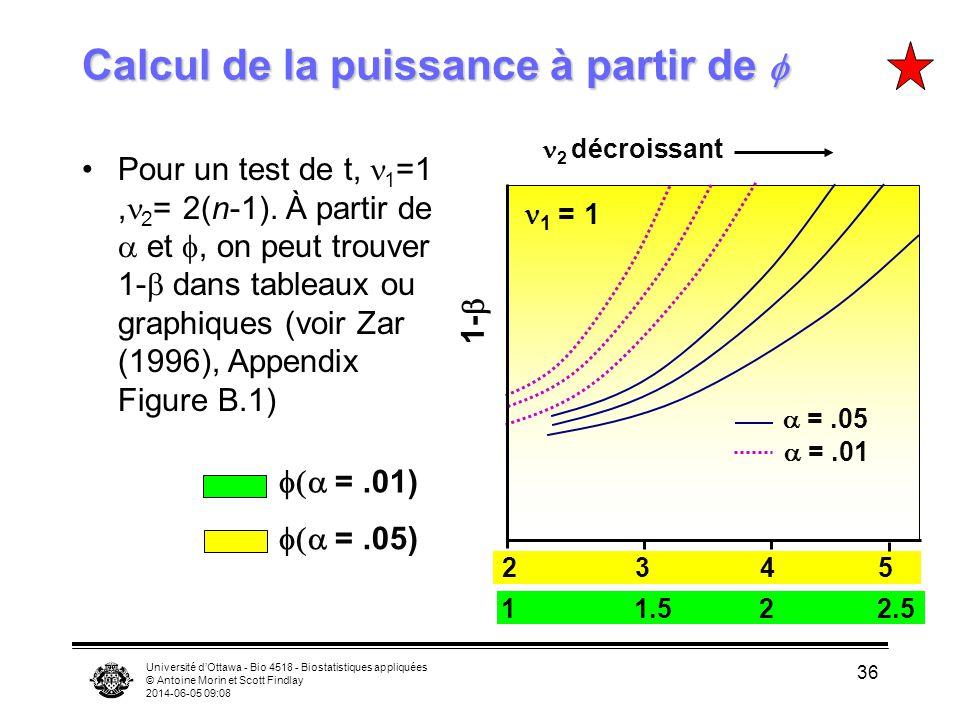 Université dOttawa - Bio 4518 - Biostatistiques appliquées © Antoine Morin et Scott Findlay 2014-06-05 09:09 36 Calcul de la puissance à partir de Cal