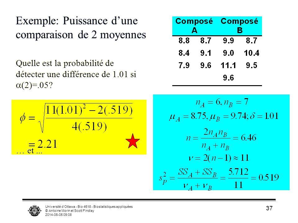 Université dOttawa - Bio 4518 - Biostatistiques appliquées © Antoine Morin et Scott Findlay 2014-06-05 09:09 37 Exemple: Puissance dune comparaison de 2 moyennes Quelle est la probabilité de détecter une différence de 1.01 si (2)=.05.