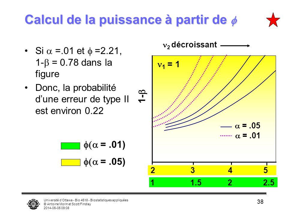 Université dOttawa - Bio 4518 - Biostatistiques appliquées © Antoine Morin et Scott Findlay 2014-06-05 09:09 38 Calcul de la puissance à partir de Calcul de la puissance à partir de Si =.01 et =2.21, 1- = 0.78 dans la figure Donc, la probabilité dune erreur de type II est environ 0.22 1- 2 décroissant 1 = 1 =.05 2345 =.01 11.522.5 =.01) =.05)