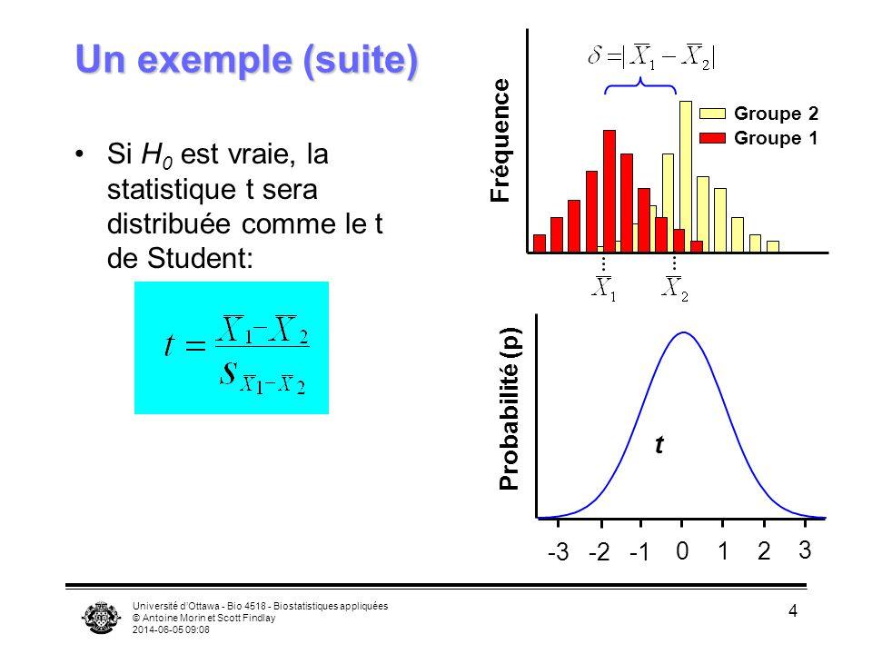 Université dOttawa - Bio 4518 - Biostatistiques appliquées © Antoine Morin et Scott Findlay 2014-06-05 09:09 4 Un exemple (suite) Si H 0 est vraie, la statistique t sera distribuée comme le t de Student: -3-2 012 3 Probabilité (p) t Fréquence Groupe 2 Groupe 1