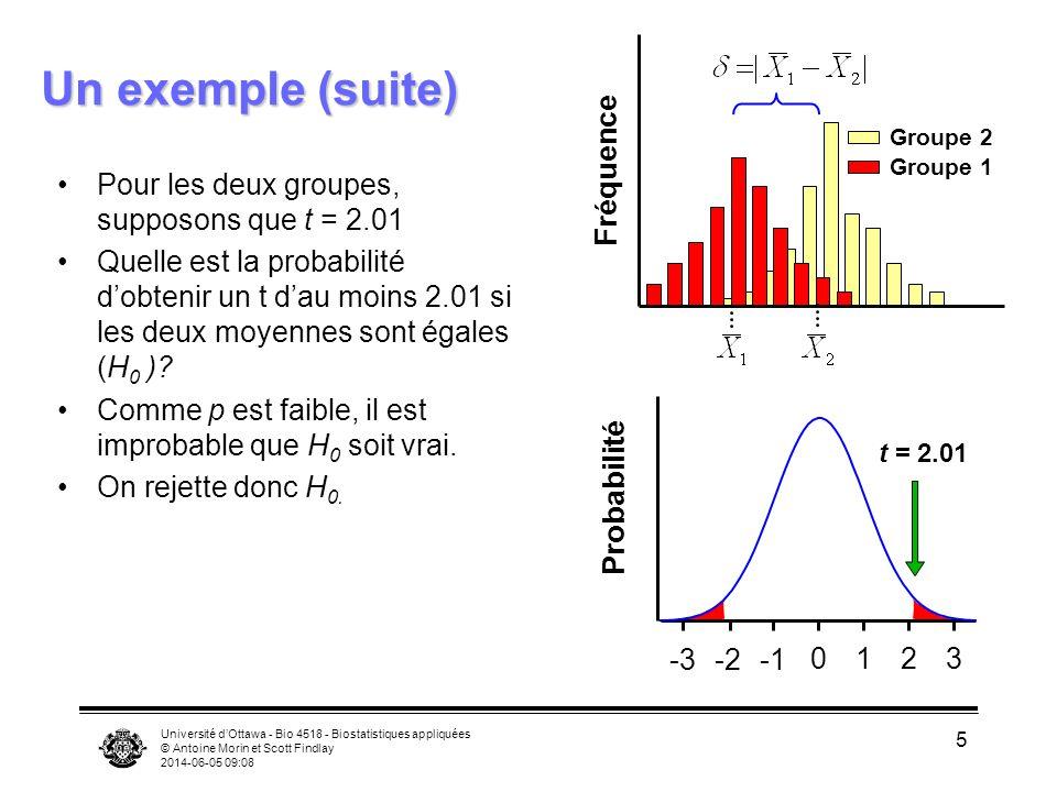 Université dOttawa - Bio 4518 - Biostatistiques appliquées © Antoine Morin et Scott Findlay 2014-06-05 09:09 5 Un exemple (suite) Pour les deux groupes, supposons que t = 2.01 Quelle est la probabilité dobtenir un t dau moins 2.01 si les deux moyennes sont égales (H 0 ).