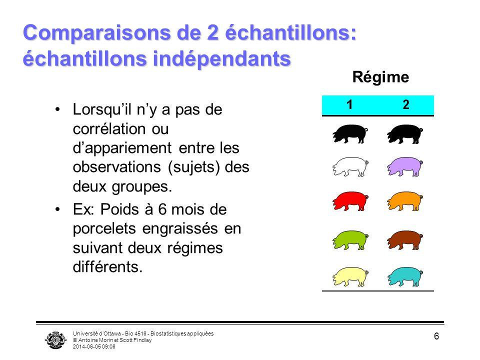 Université dOttawa - Bio 4518 - Biostatistiques appliquées © Antoine Morin et Scott Findlay 2014-06-05 09:09 6 Comparaisons de 2 échantillons: échanti