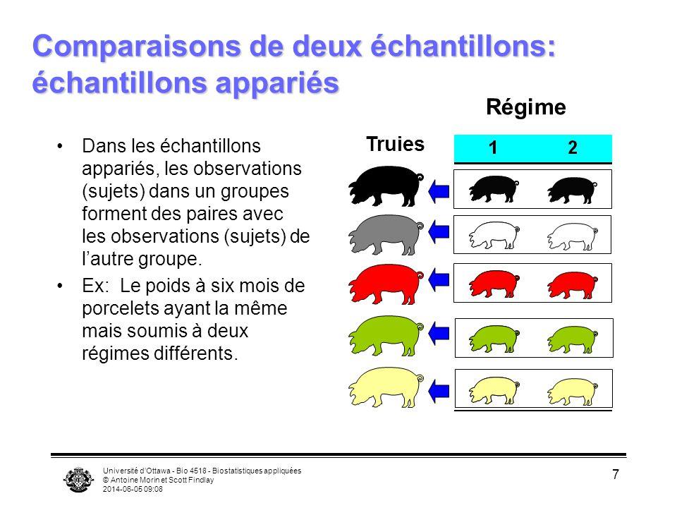 Université dOttawa - Bio 4518 - Biostatistiques appliquées © Antoine Morin et Scott Findlay 2014-06-05 09:09 7 Comparaisons de deux échantillons: écha