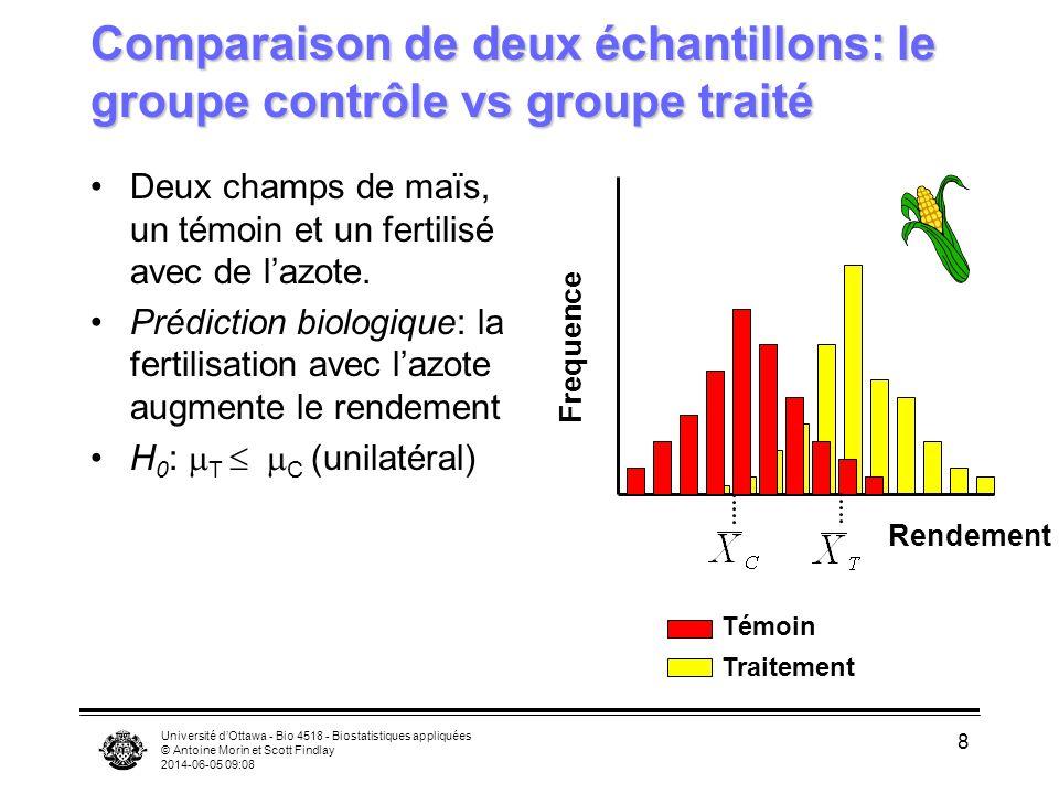 Université dOttawa - Bio 4518 - Biostatistiques appliquées © Antoine Morin et Scott Findlay 2014-06-05 09:09 8 Comparaison de deux échantillons: le groupe contrôle vs groupe traité Deux champs de maïs, un témoin et un fertilisé avec de lazote.