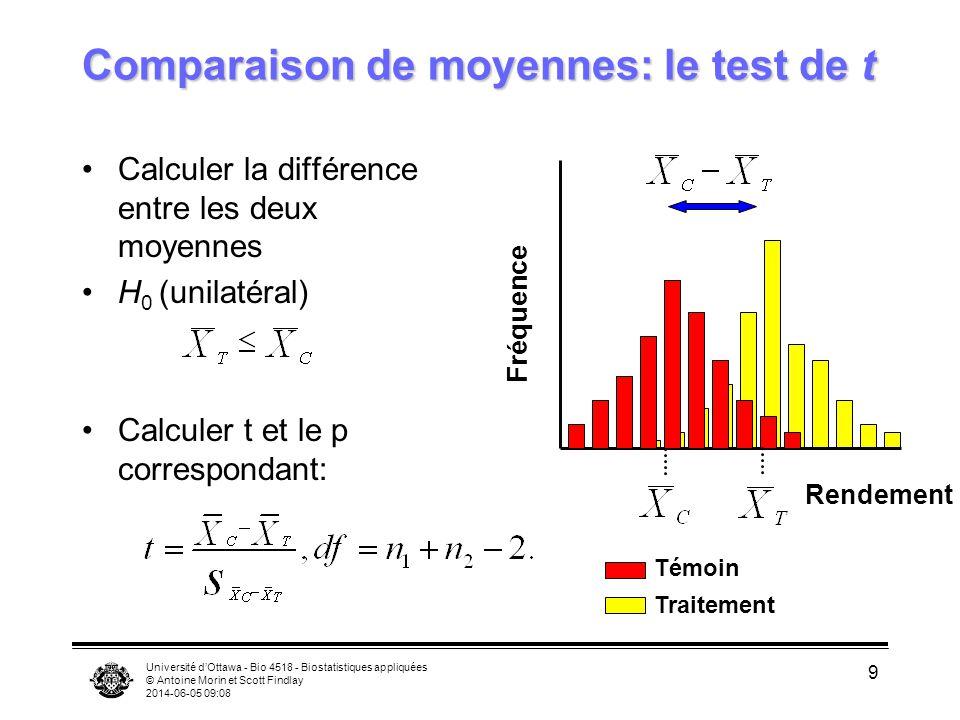Université dOttawa - Bio 4518 - Biostatistiques appliquées © Antoine Morin et Scott Findlay 2014-06-05 09:09 9 Comparaison de moyennes: le test de t C