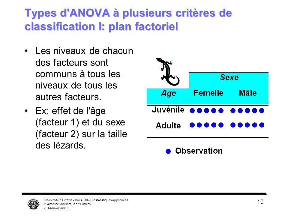 Université dOttawa - Bio 4518 - Biostatistiques appliquées © Antoine Morin et Scott Findlay 2014-06-05 09:10 10 Types d'ANOVA à plusieurs critères de