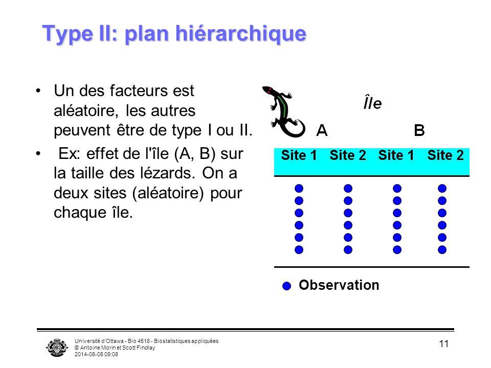 Université dOttawa - Bio 4518 - Biostatistiques appliquées © Antoine Morin et Scott Findlay 2014-06-05 09:10 11 Type II: plan hiérarchique Un des fact