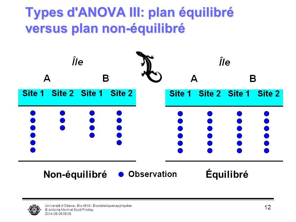 Université dOttawa - Bio 4518 - Biostatistiques appliquées © Antoine Morin et Scott Findlay 2014-06-05 09:10 12 Types d'ANOVA III: plan équilibré vers