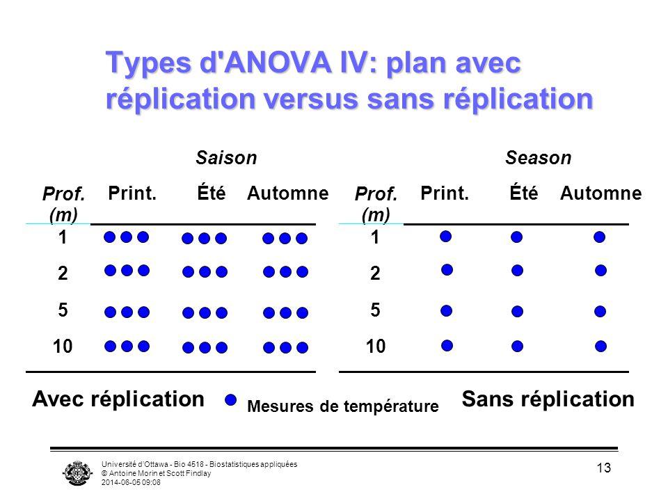 Université dOttawa - Bio 4518 - Biostatistiques appliquées © Antoine Morin et Scott Findlay 2014-06-05 09:10 13 Types d'ANOVA IV: plan avec réplicatio