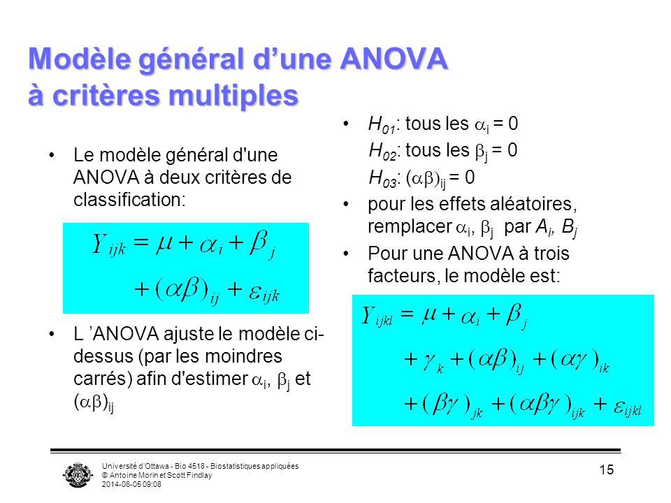 Université dOttawa - Bio 4518 - Biostatistiques appliquées © Antoine Morin et Scott Findlay 2014-06-05 09:10 15 Modèle général dune ANOVA à critères m