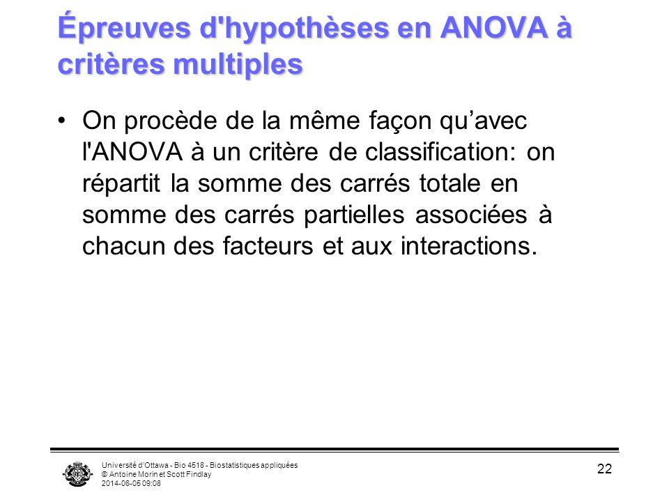 Université dOttawa - Bio 4518 - Biostatistiques appliquées © Antoine Morin et Scott Findlay 2014-06-05 09:10 22 Épreuves d'hypothèses en ANOVA à critè