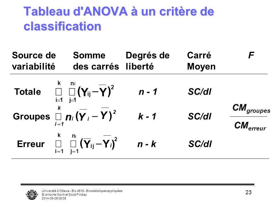 Université dOttawa - Bio 4518 - Biostatistiques appliquées © Antoine Morin et Scott Findlay 2014-06-05 09:10 23 Tableau d'ANOVA à un critère de classi