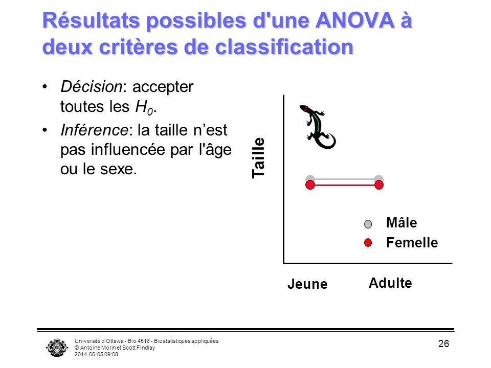 Université dOttawa - Bio 4518 - Biostatistiques appliquées © Antoine Morin et Scott Findlay 2014-06-05 09:10 26 Résultats possibles d'une ANOVA à deux