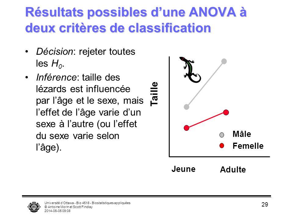 Université dOttawa - Bio 4518 - Biostatistiques appliquées © Antoine Morin et Scott Findlay 2014-06-05 09:10 29 Résultats possibles dune ANOVA à deux