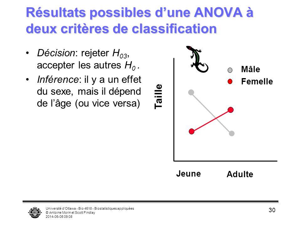 Université dOttawa - Bio 4518 - Biostatistiques appliquées © Antoine Morin et Scott Findlay 2014-06-05 09:10 30 Résultats possibles dune ANOVA à deux