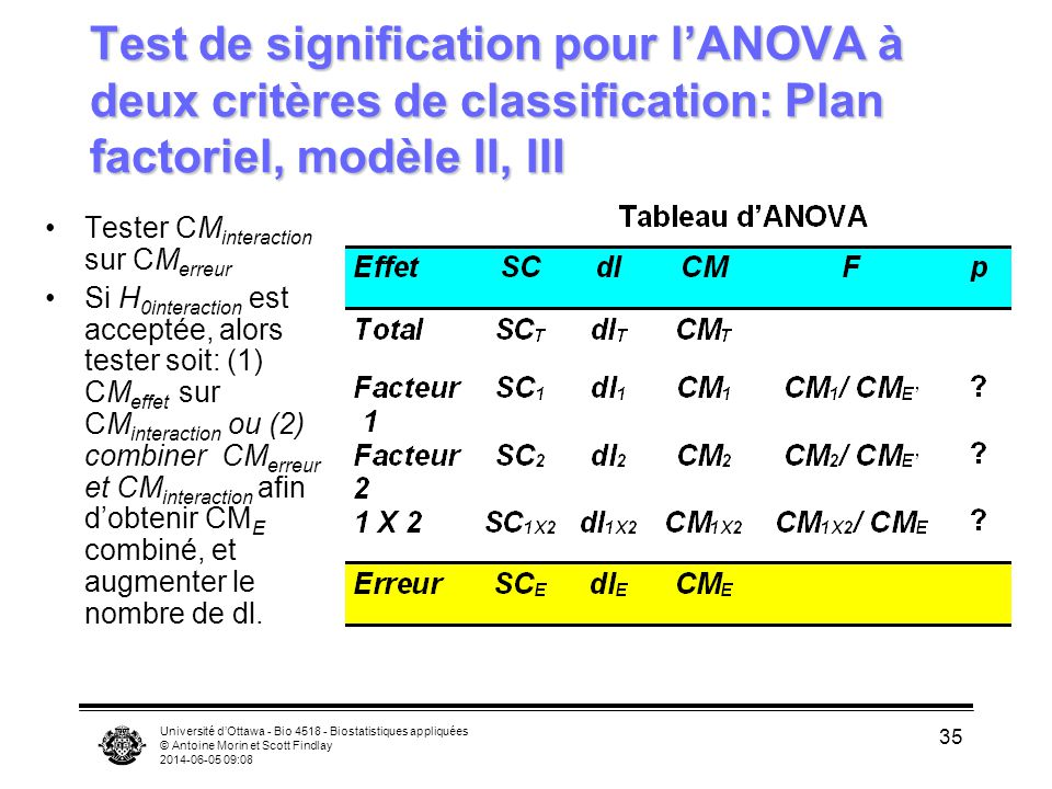 Université dOttawa - Bio 4518 - Biostatistiques appliquées © Antoine Morin et Scott Findlay 2014-06-05 09:10 35 Test de signification pour lANOVA à de