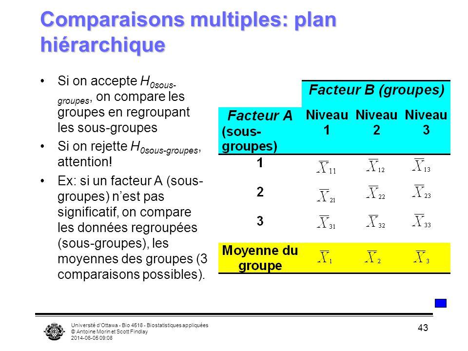 Université dOttawa - Bio 4518 - Biostatistiques appliquées © Antoine Morin et Scott Findlay 2014-06-05 09:10 43 Comparaisons multiples: plan hiérarchi