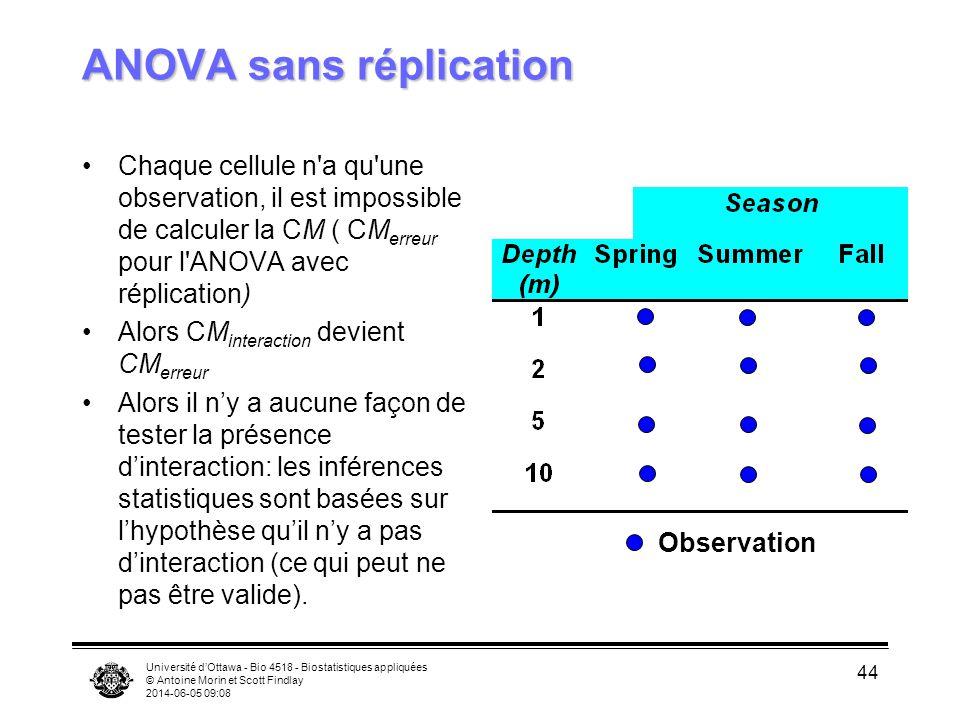 Université dOttawa - Bio 4518 - Biostatistiques appliquées © Antoine Morin et Scott Findlay 2014-06-05 09:10 44 ANOVA sans réplication Chaque cellule