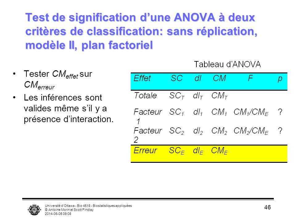 Université dOttawa - Bio 4518 - Biostatistiques appliquées © Antoine Morin et Scott Findlay 2014-06-05 09:10 46 Test de signification dune ANOVA à deu