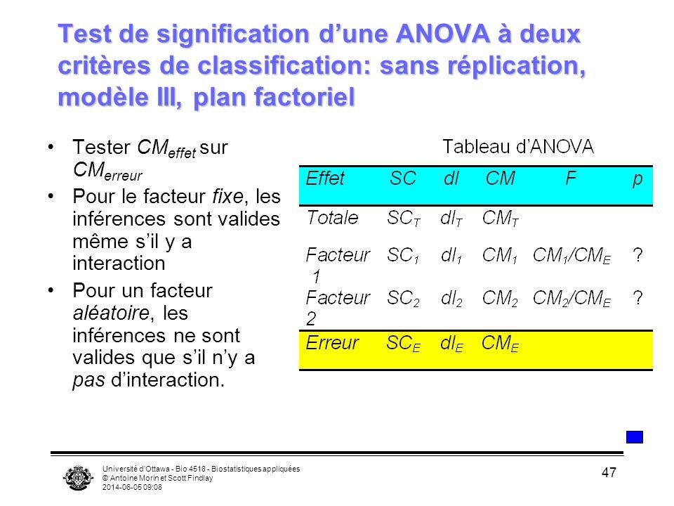 Université dOttawa - Bio 4518 - Biostatistiques appliquées © Antoine Morin et Scott Findlay 2014-06-05 09:10 47 Test de signification dune ANOVA à deu