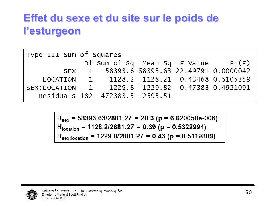 Université dOttawa - Bio 4518 - Biostatistiques appliquées © Antoine Morin et Scott Findlay 2014-06-05 09:10 50 Effet du sexe et du site sur le poids