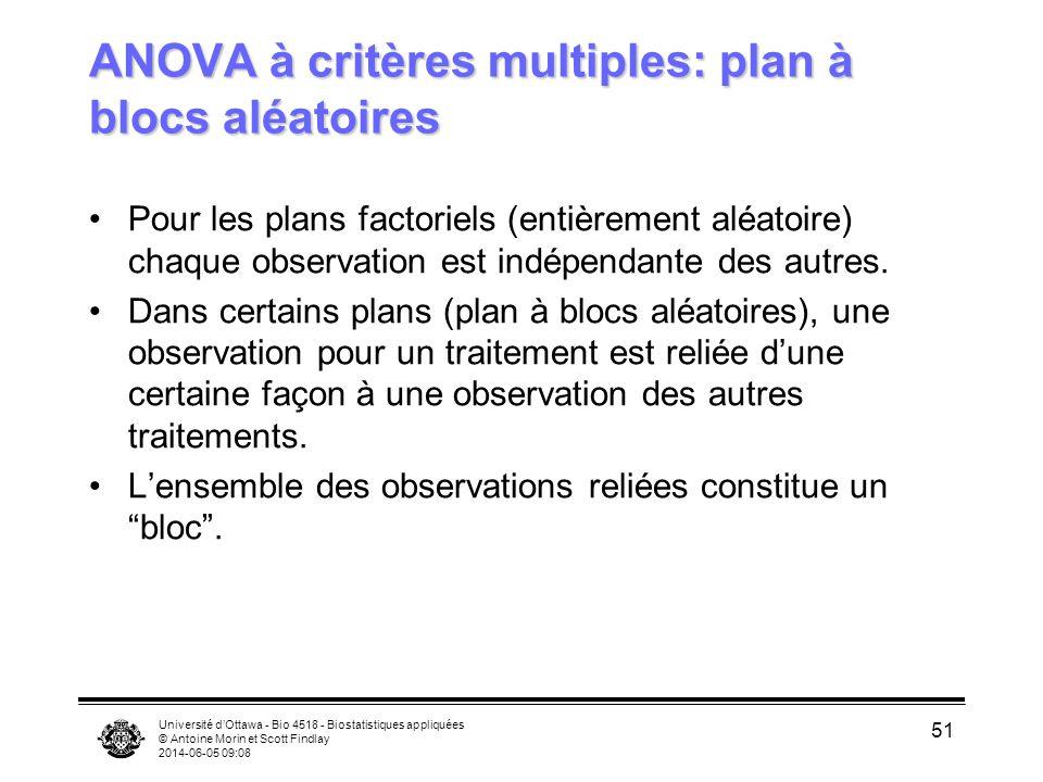 Université dOttawa - Bio 4518 - Biostatistiques appliquées © Antoine Morin et Scott Findlay 2014-06-05 09:10 51 ANOVA à critères multiples: plan à blo